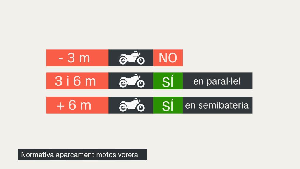 Normativa d'aparcament de motos a la vorera