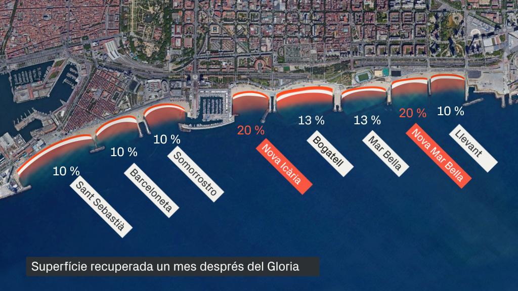 Estat de les platges, un mes després del Gloria