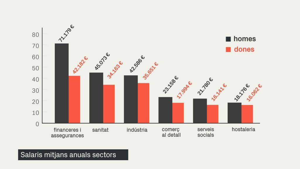 Salari mitjà sectors 2018