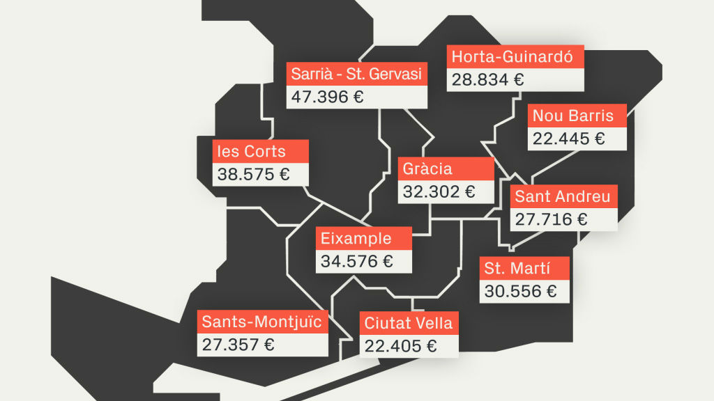 Mapa salaris districtes