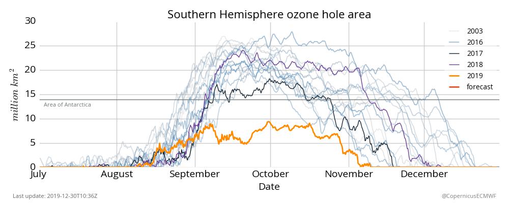 Evolució de l'extensió del forat de la capa d'ozó al pol sud