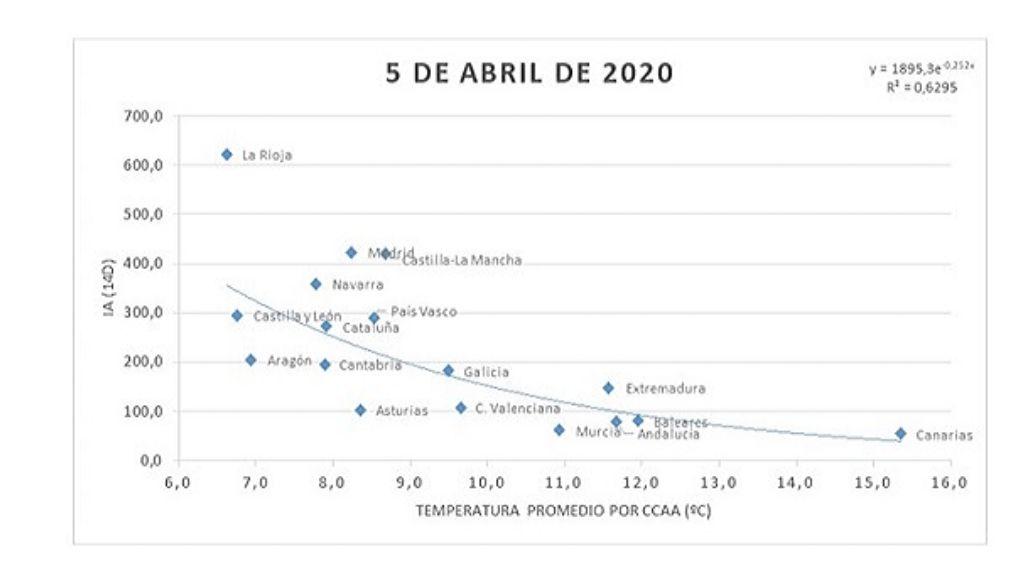 dades temperatura coronavirus