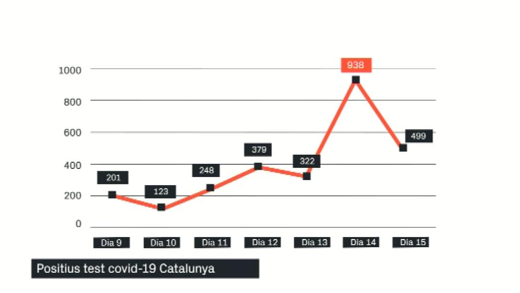 Dades de contagis a Catalunya