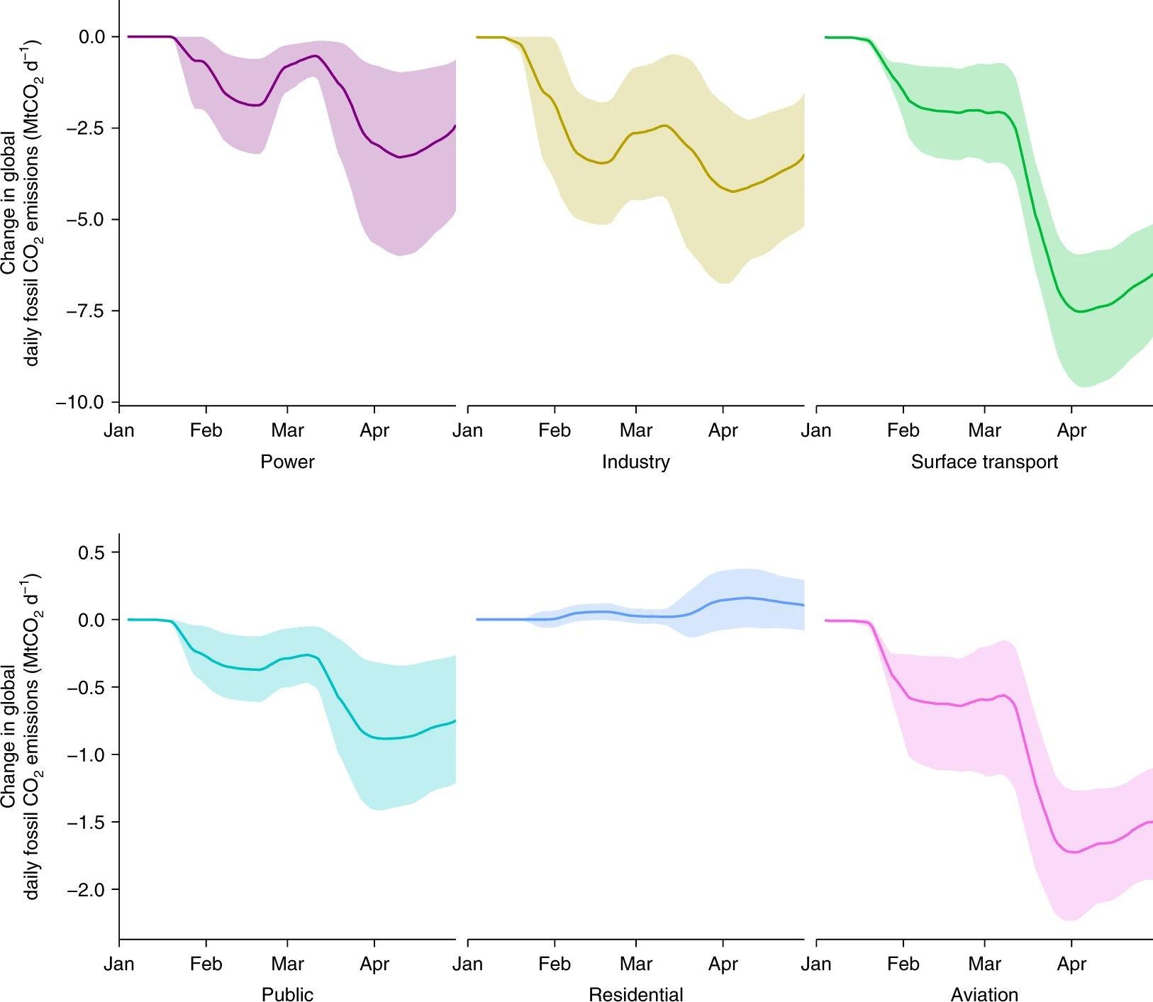 Descens emissions CO2