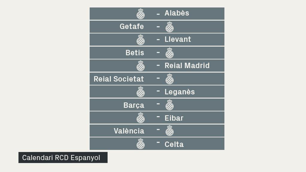 calendari RCD Espanyol tornada Lliga