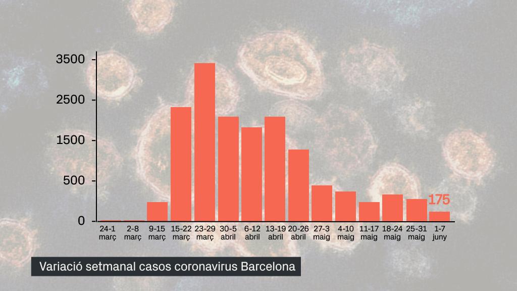 Gràfic casos coronavirus Barcelona