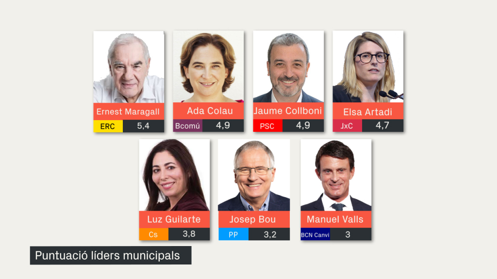 Puntuació liders municipals baròmetre