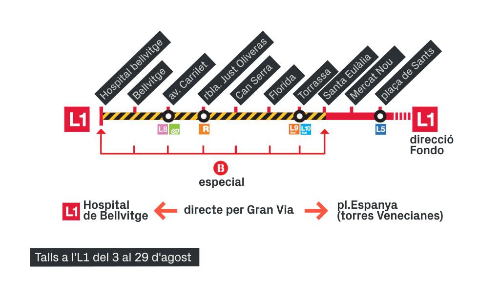 Grafisme dels talls a l'L1 del metro l'estiu del 2020