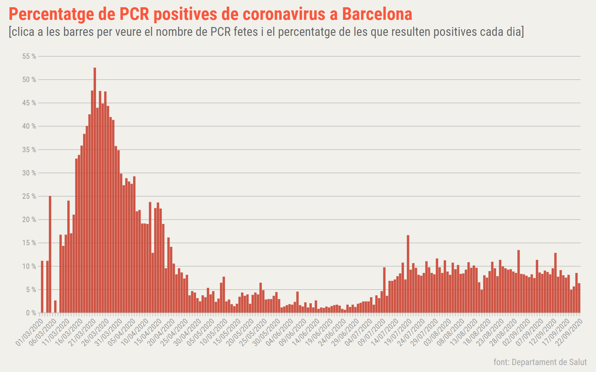 pcr positives bcn