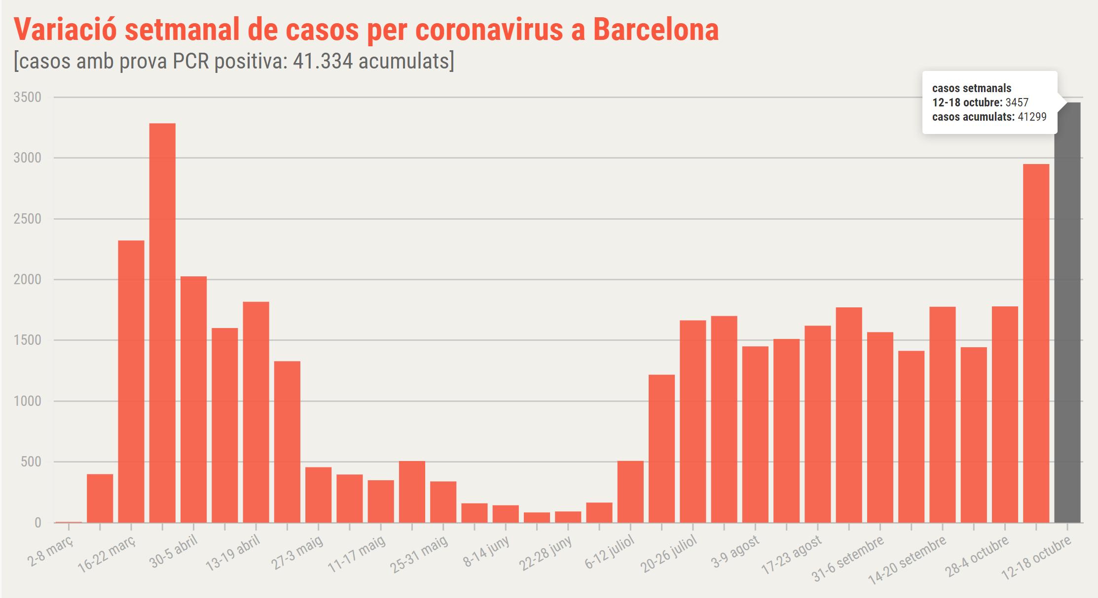 gràfic coronavirus barcelona setmanal