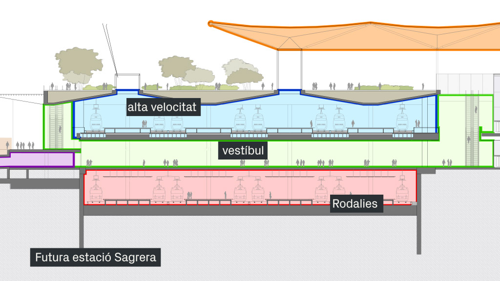 mapa estació Sagrera