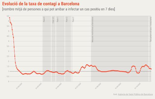 gràfic contagi barcelona
