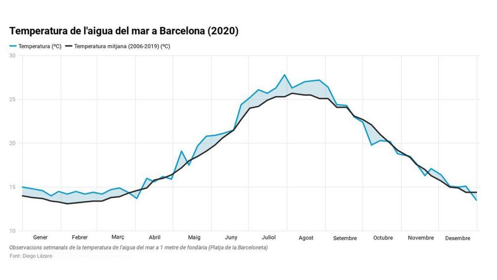 temperatura aigua del mar a Barcelona
