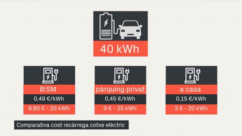 comparativa preus recarrega electrica