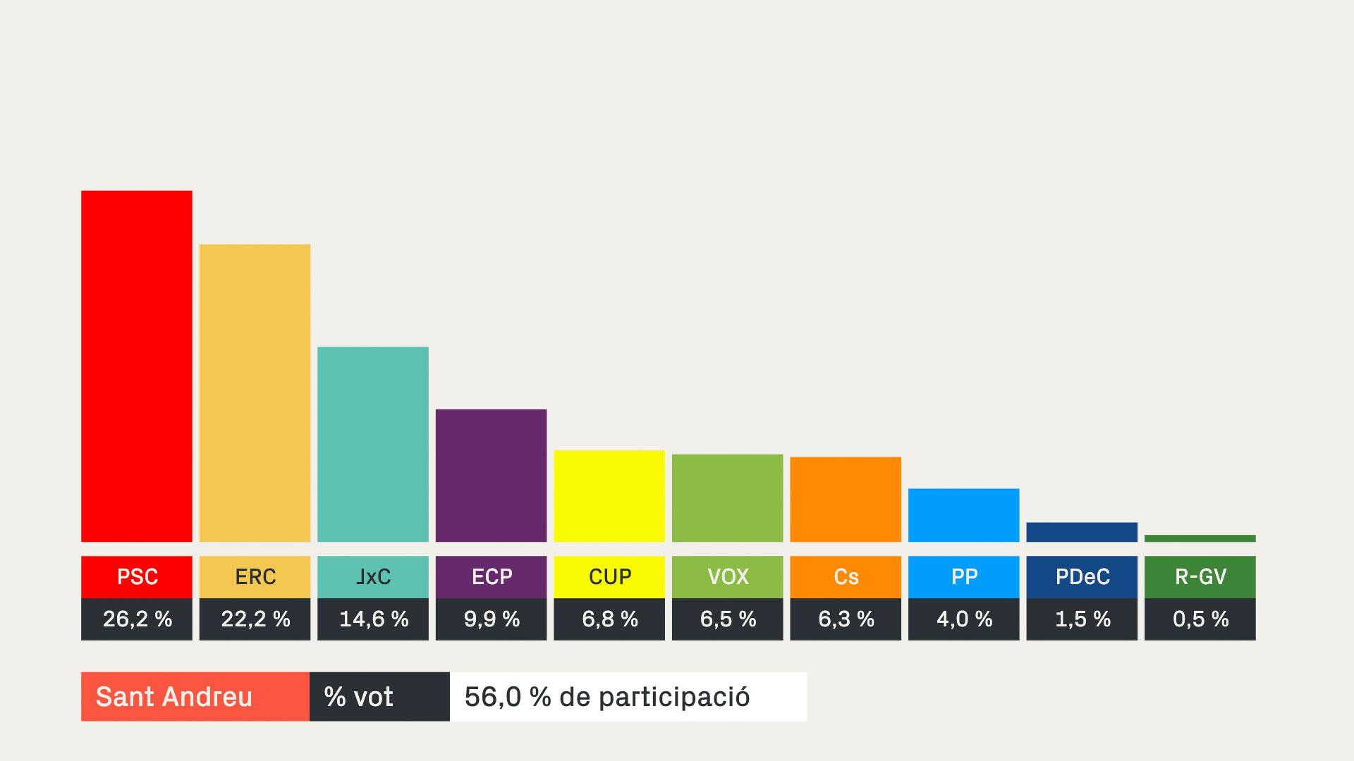 Resultats 14-F a Sant Andreu