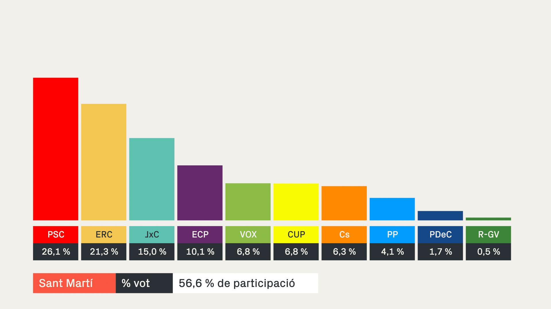 Resultats 14-F a Sant Martí