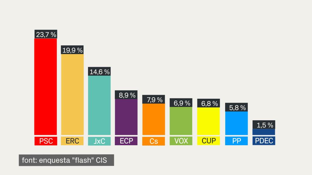 enquesta cis 14f eleccions catalunya gràfic