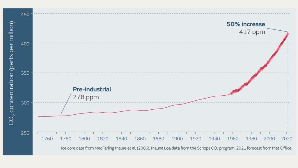 rècord diòxid carboni