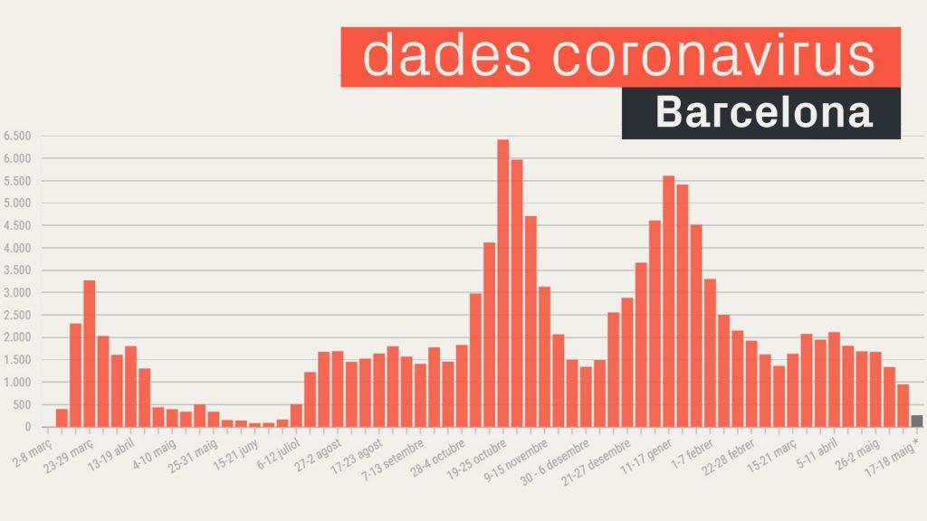 casos coronavirus a Barcelona