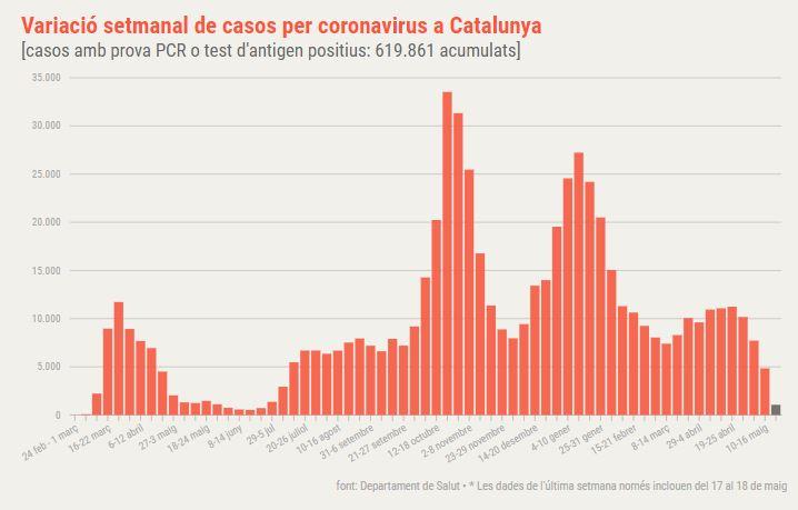coronavirus Catalunya setmanal