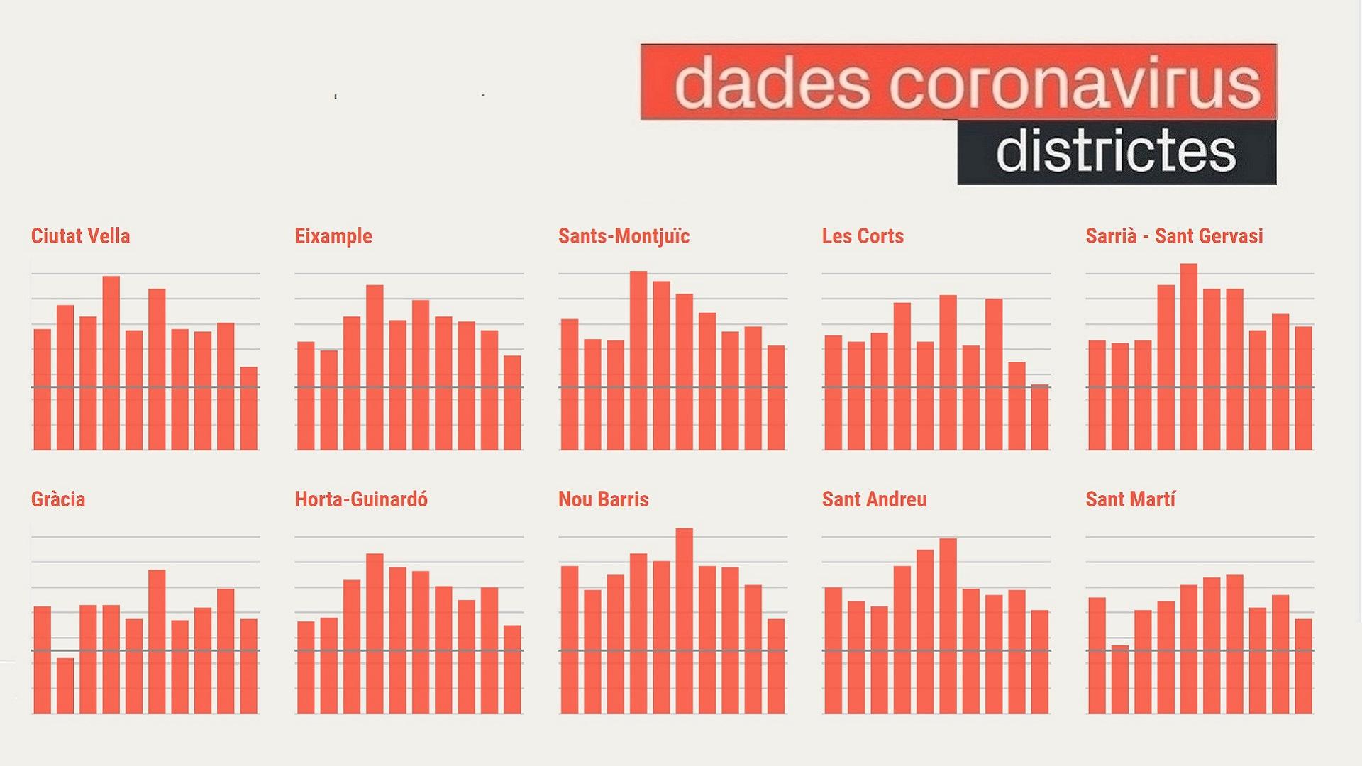 covid districtes barcelona