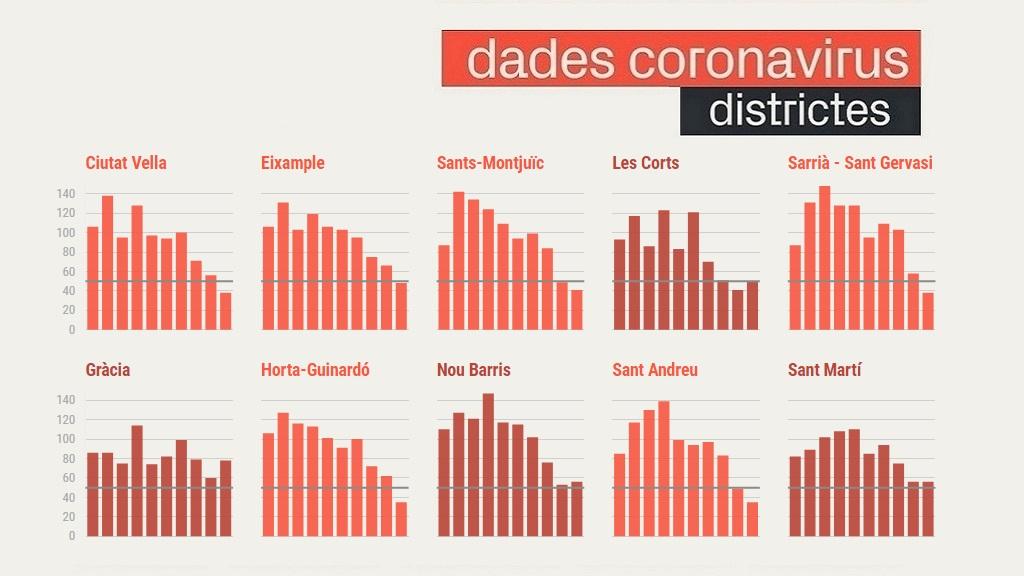 covid districtes barcelona gràfic