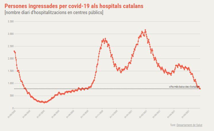 hospitalitzacions coronavirus