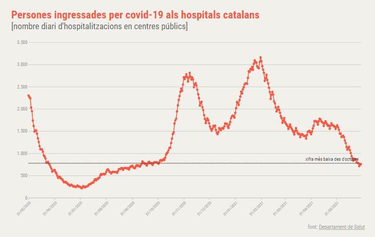 hospitalitzacions coronavirus Catalunya