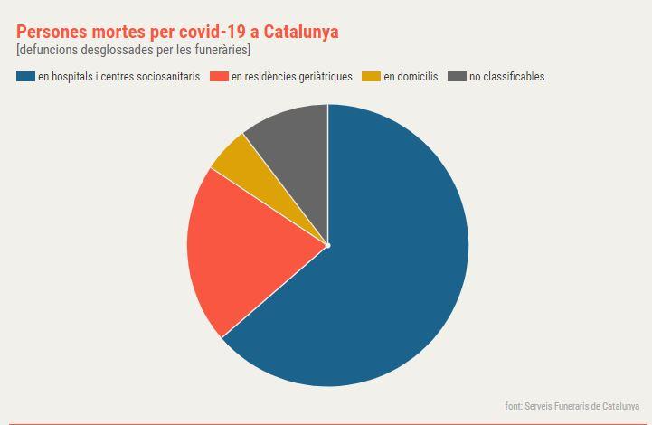 coronavirus morts catalunya