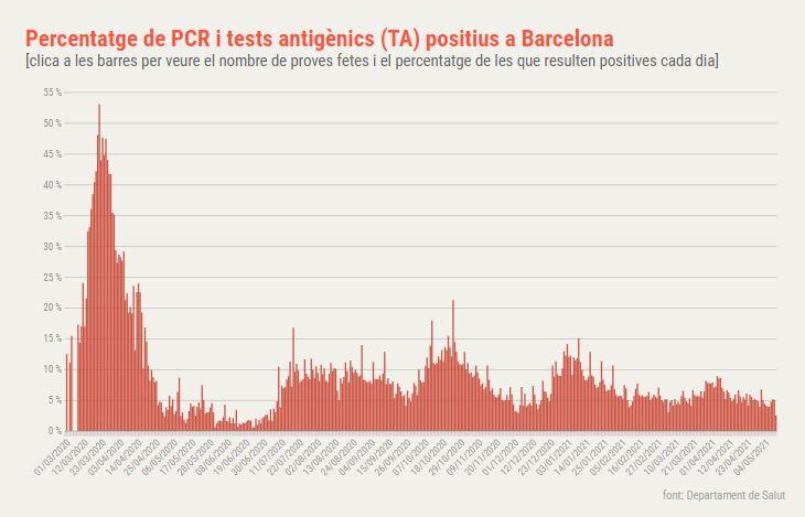 positivitat coronavirus barcelona