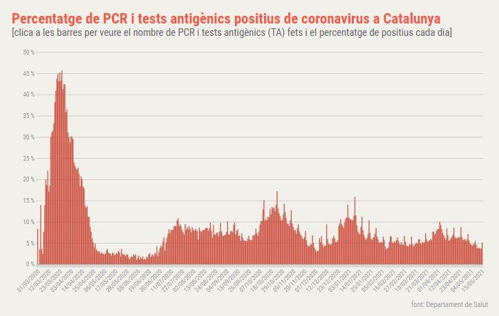 positvitat coronavirus Catalunya