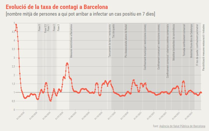 taxa contagi Barcelona