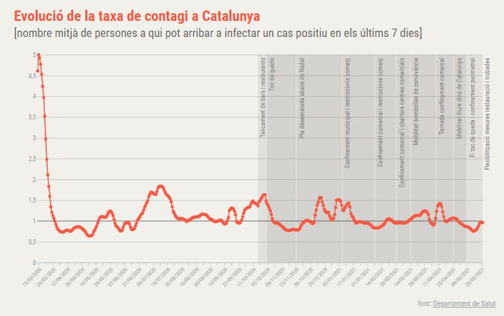 taxa contagi Catalunya