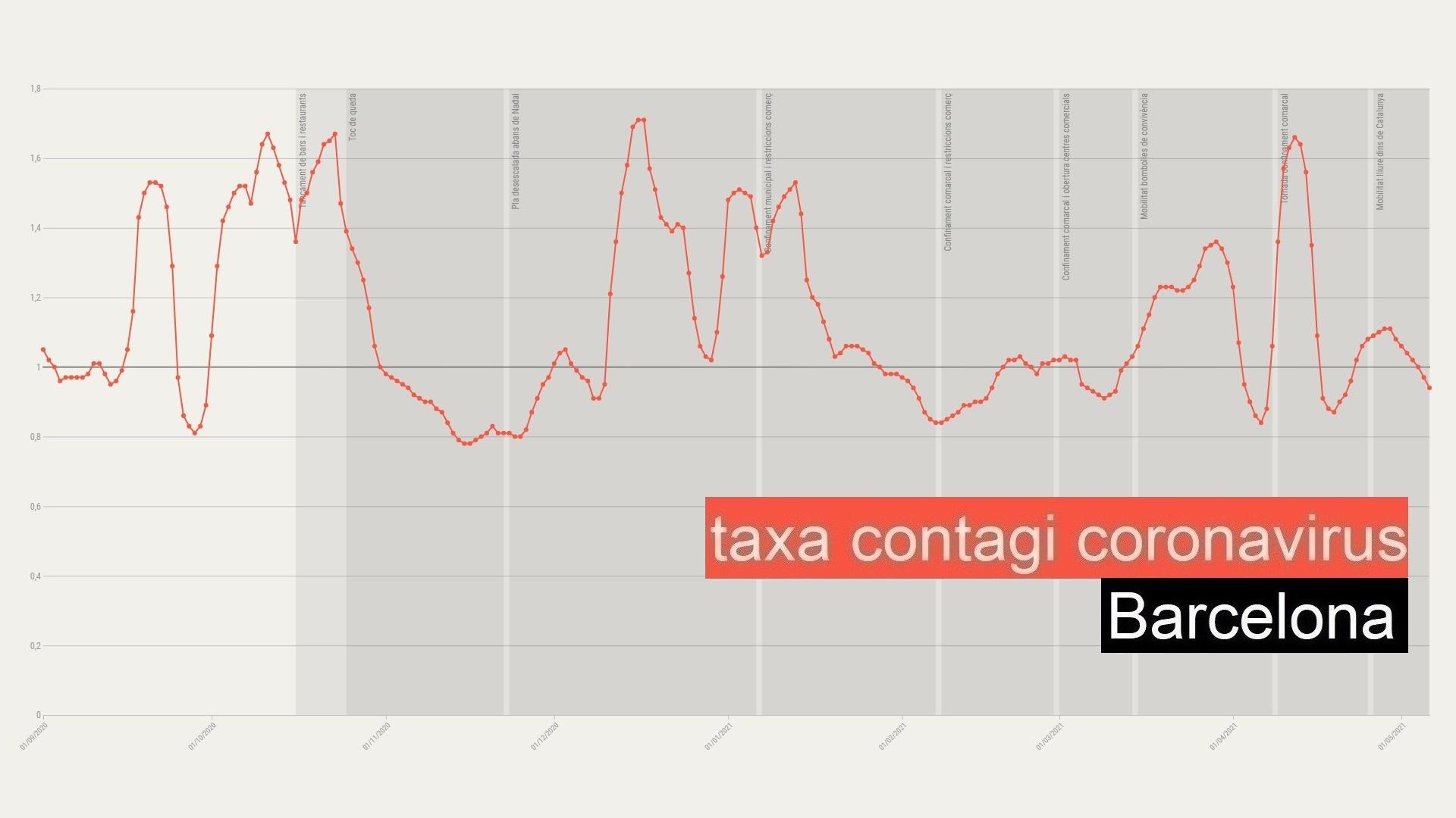 taxa contagi catalunya barcelona