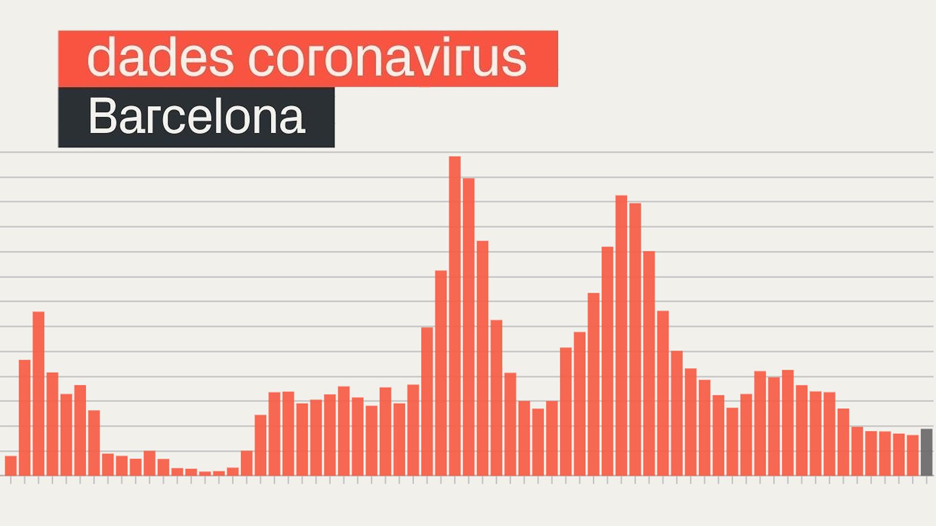 coronavirus barcelona covid gràfic