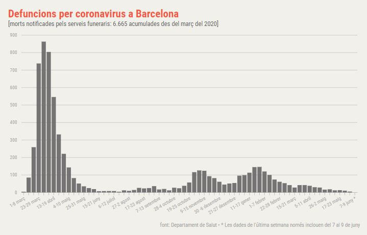 coronavirus Barcelona defuncions
