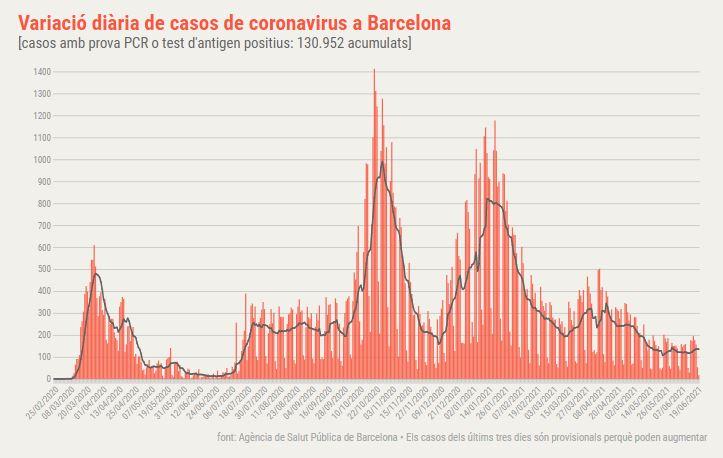 coronavitus Barcelona diari