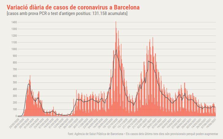 coronavirus barcelona diari