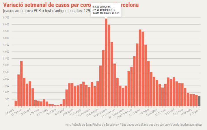 coronavirus Barcelona setmanal