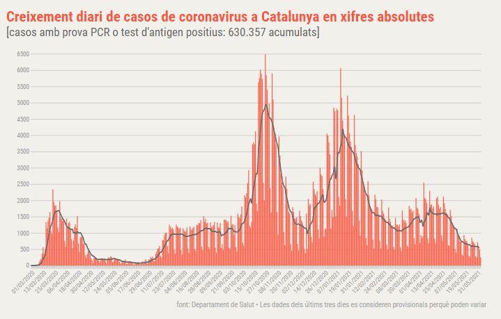 coronavirus catalunya diari