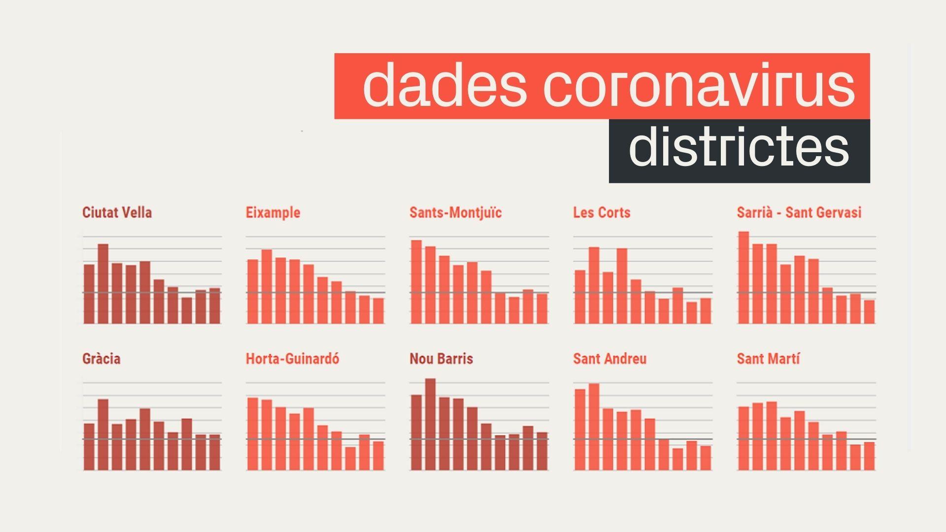 coronavirus districtes gràfic