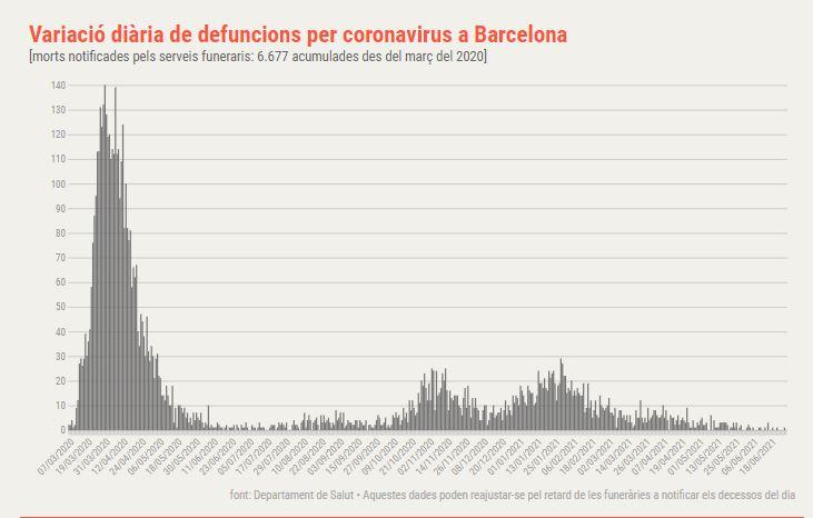 defuncions coronavirus barcelona