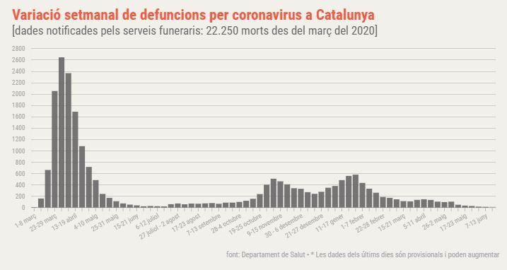 defuncions coronavirus catalunya