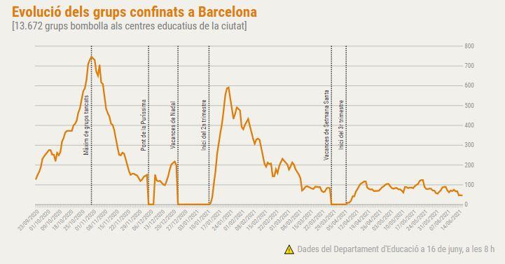 grups bombolla confinats Barcelona