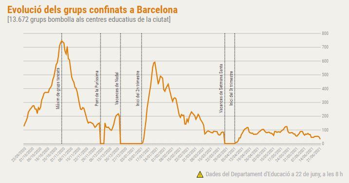 grups confinats a Barcelona