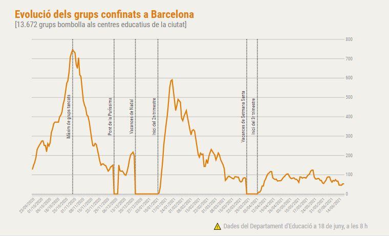 grups confinats Barcelona