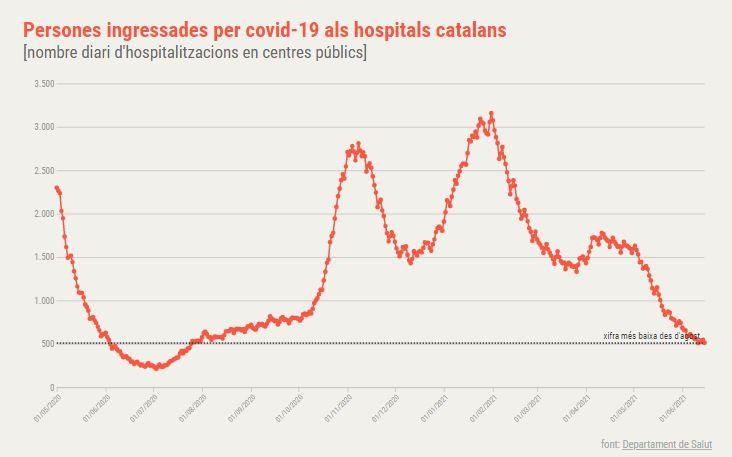 hospitalitzats coronavirus