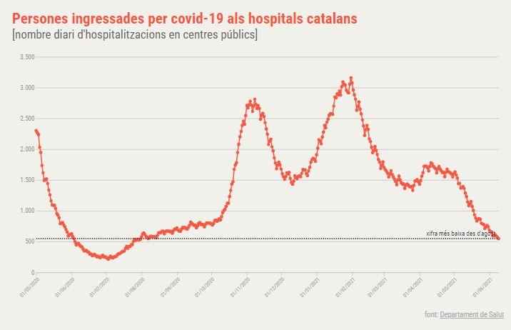 hospitalitzats coronavirus Catalunya