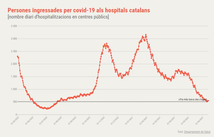 hospitalitzats covid catalunya