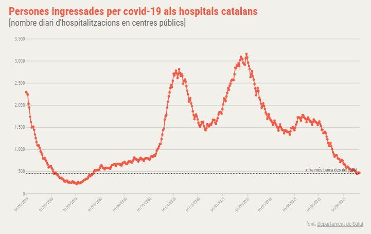 ingressats hospitals catalunya